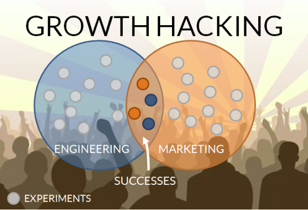 tests growth hacking
